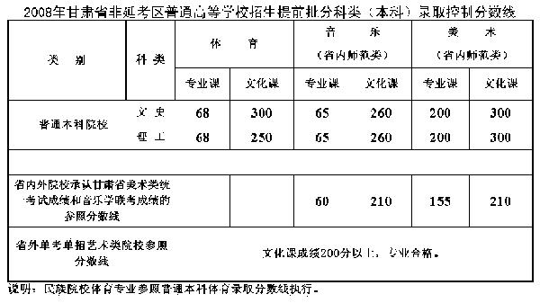甘肃非延考区高考体育、艺术类本科录取分数线