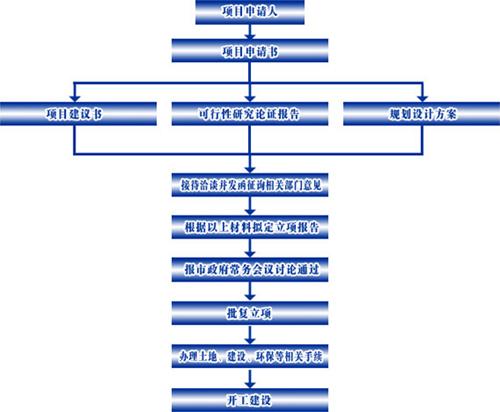 招商引资项目审批流程图