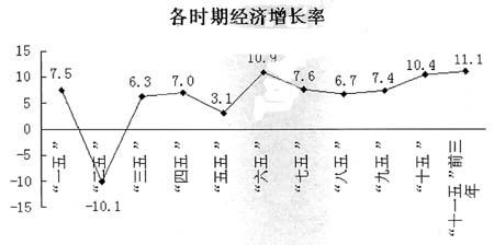 新中国60年陇南gdp翻番变化分析
