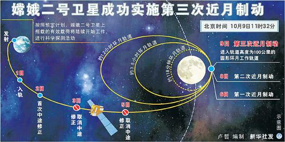 嫦娥二号卫星上搭载的有效载荷将