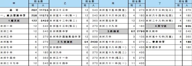 四区高中湛江城市招生计划出炉今年中考出现学校高中兰州图片
