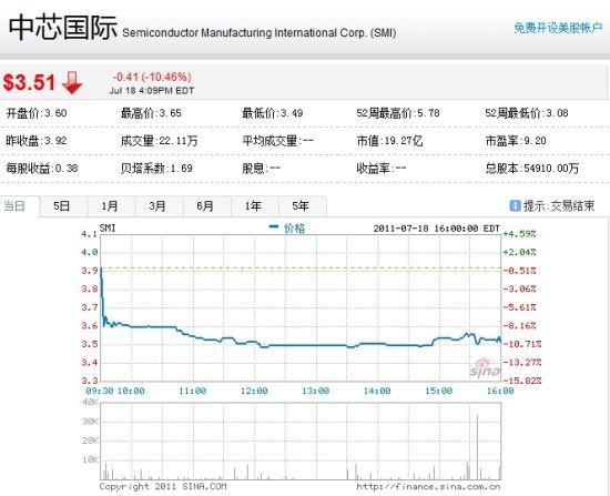 中芯国际股票复牌首日大跌10%-中芯国际|股票
