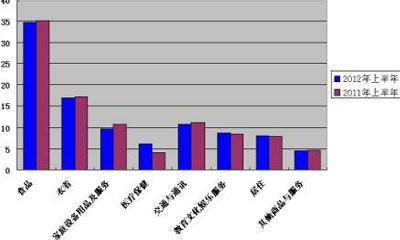 上半年华池县城镇居民消费支出增幅明显