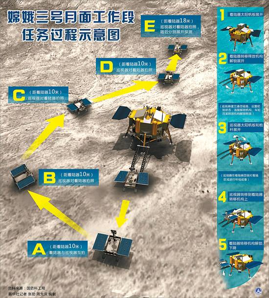 """永载中国探月史册   14日21时11分,嫦娥三号成功着陆月球西经19.5度、北纬44.1度的虹湾以东区域。中国成为世界上第三个有能力独立自主实施月球软着陆的国家。   14日23时45分,地面科技人员对两器分离的实施条件,包括着陆点环境参数、设备状态、太阳入射角度等,进行了最终检查确认。随后,向嫦娥三号发送指令,两器分离开始。   15日4时35分,月球车驶上月球,在月面印出一道深深的痕迹。   接下来,月球车将在着陆器周围多个位置与着陆器互拍成像。""""无论从探月工程角度,从中国航天整体"""