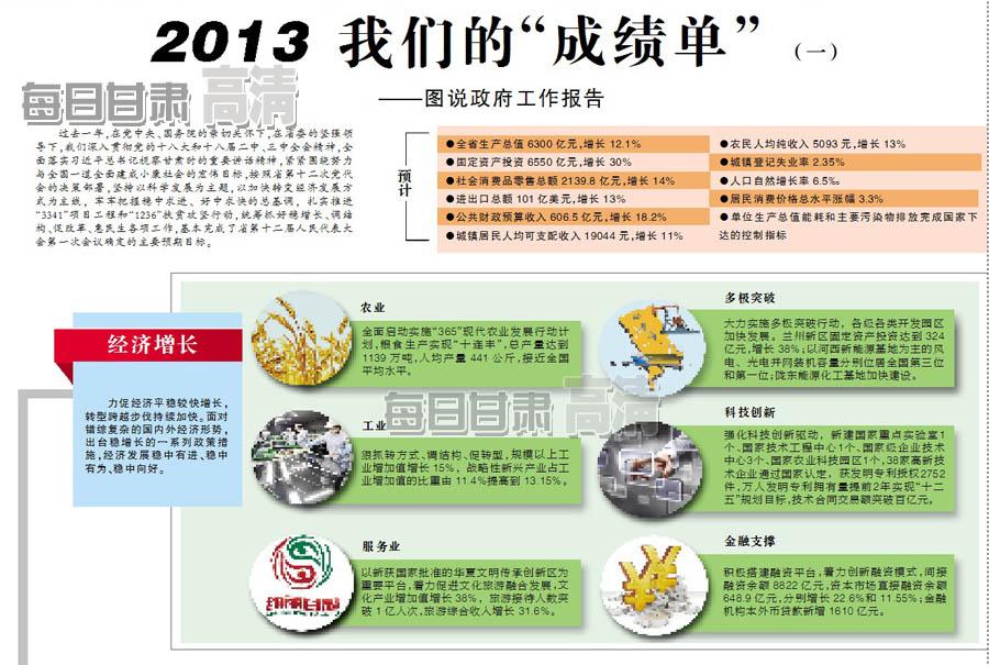"""2013我们的""""成绩单""""(二)——图说政府工作报告"""