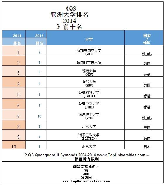 《qs亚洲大学排名》新加坡国立大学首次登顶