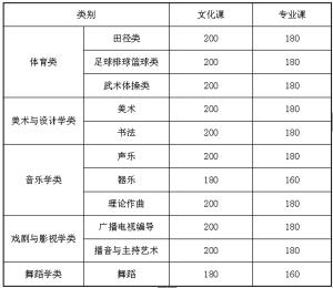 甘肃省高招体育 艺术类分数线公布