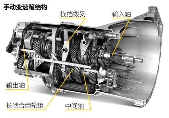 与手动变速箱的结构相比,at变速箱的核心换挡部件不再是常啮合的齿轮