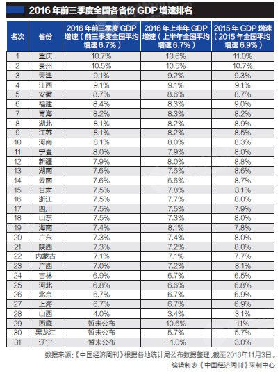 2012甘肃各市gdp_中国官员考核环境权重首超GDP