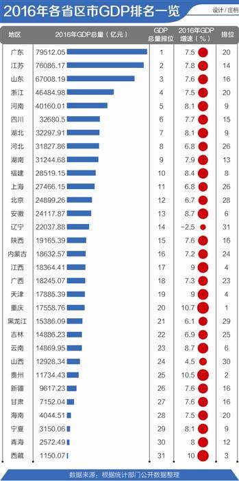 2016年各省区市GDP排行:广东经济总量蝉联第