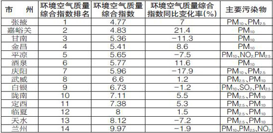 电子游艺网址多少:甘肃省环保厅发布14个城市12月份环境空气质量排名情况