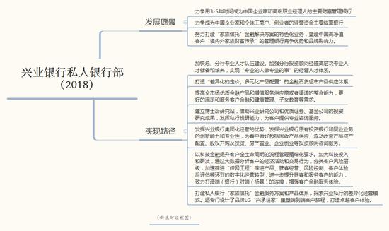兴业银行私人银行部的两大愿景和七条路径