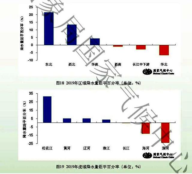 2019年中国气候公报显示 甘肃降水增幅居全国第三 属异常丰水年份