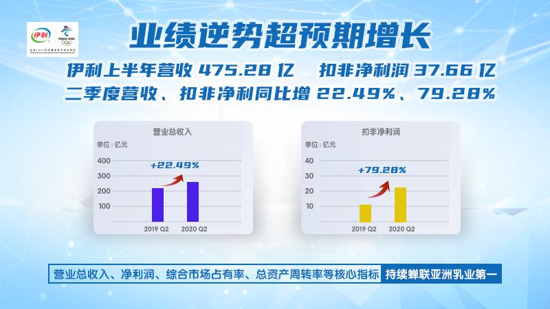 "BrandZ发布""2020年最具价值中国品牌100强"" 伊利连续8年蝉联行业第一_fororder_222"