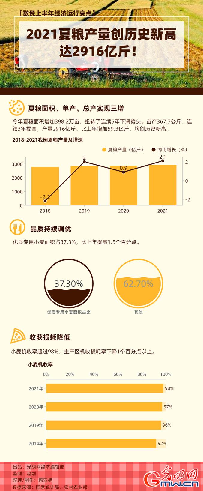 【数说上半年经济运行亮点】2021年夏粮产量创历史新高!达2916亿斤